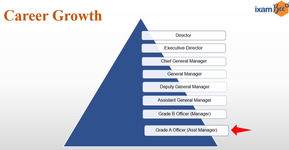 NABARD Grade A Legal career growth